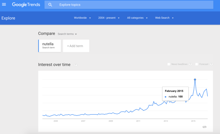 GoogleTrends_Nutella_January2016.png