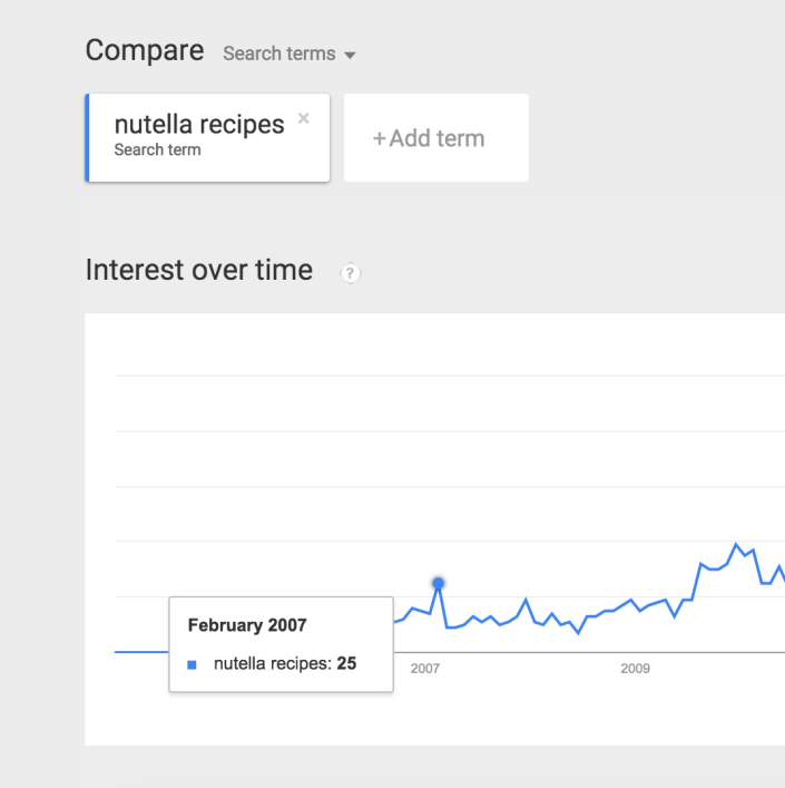 GoogleTrends_NutellaRecipes_2007Launch.png