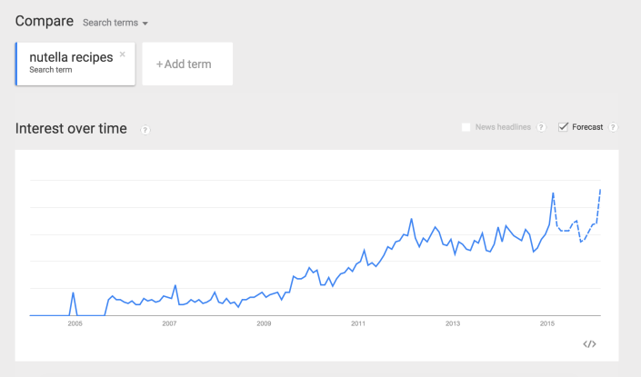 GoogleTrends_NutellaRecipes.png